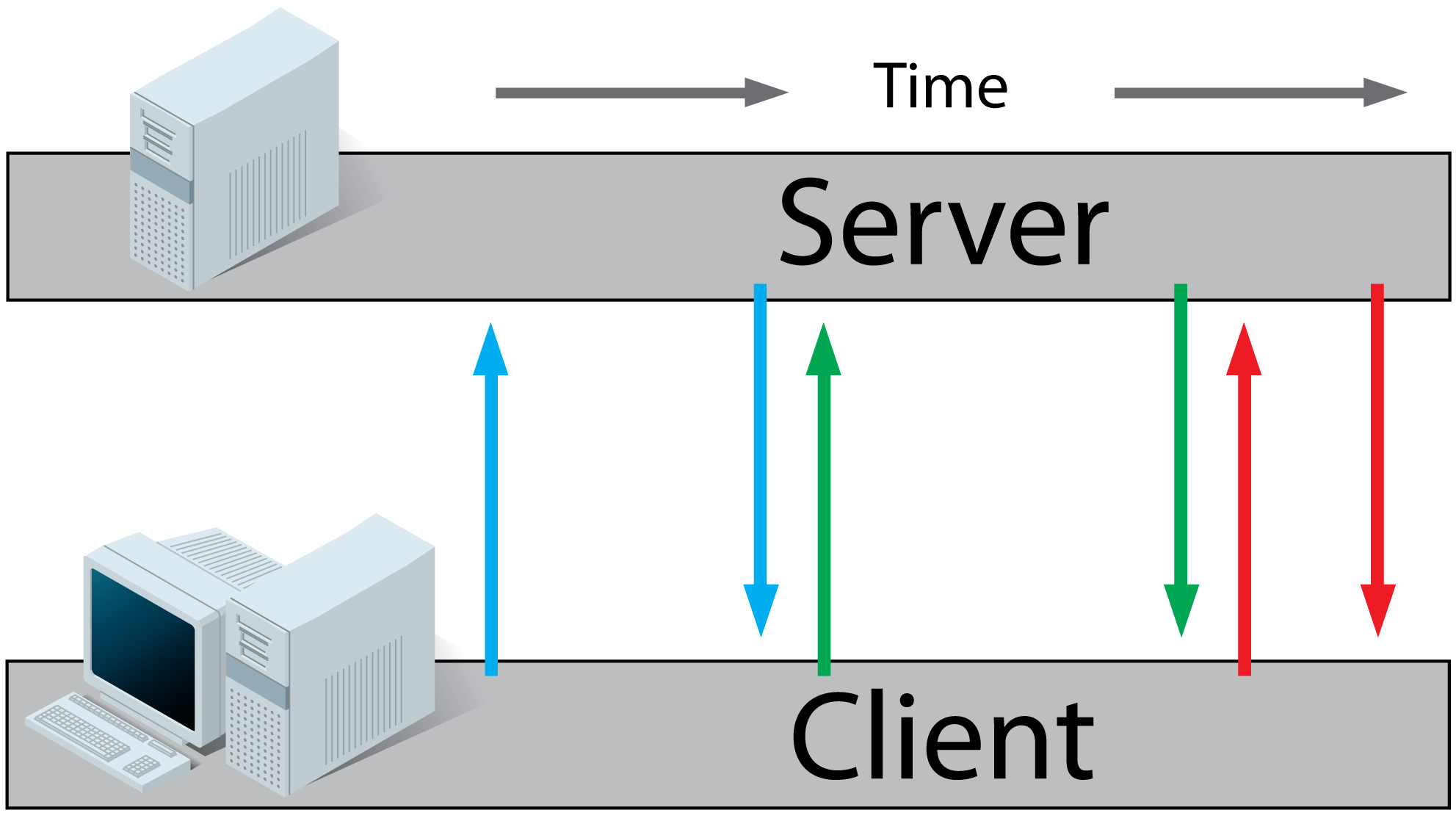 WebSockets and Methods for Real-Time Data Streaming